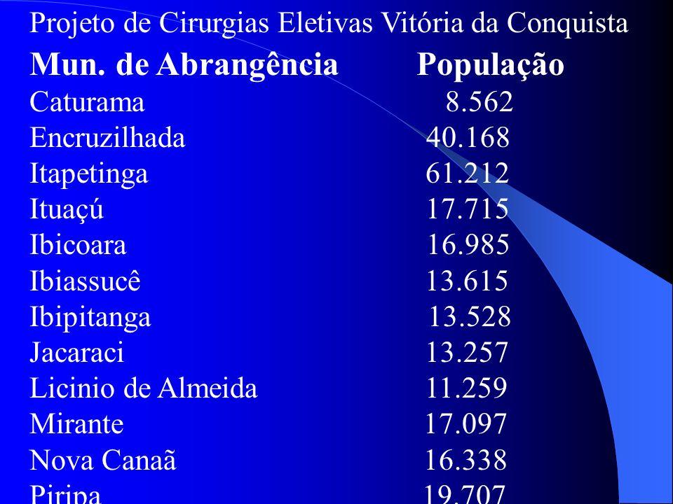 Projeto de Cirurgias Eletivas Vitória da Conquista Mun. de Abrangência População Caturama 8.562 Encruzilhada 40.168 Itapetinga 61.212 Ituaçú 17.715 Ib