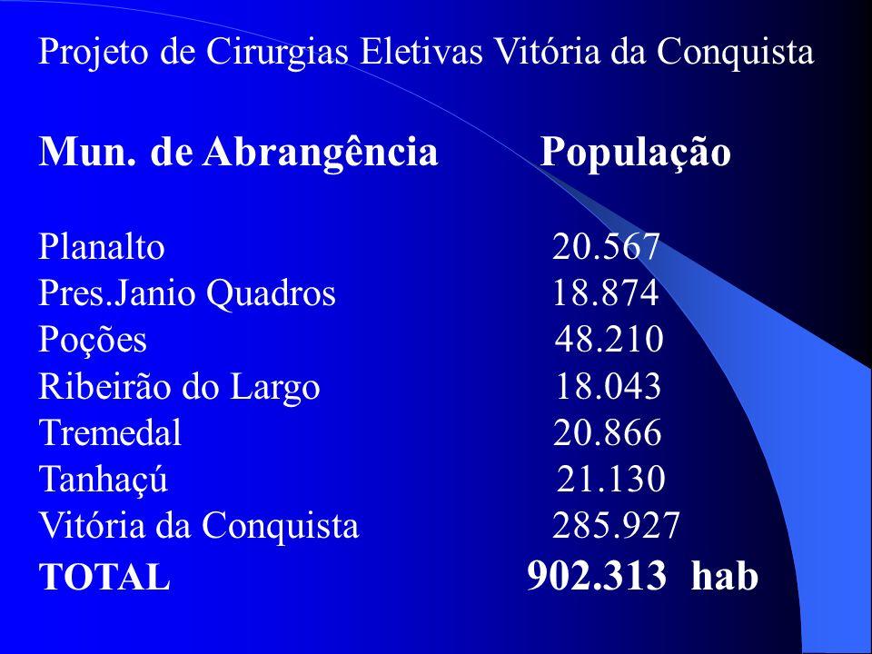 Projeto de Cirurgias Eletivas Vitória da Conquista Mun. de Abrangência População Planalto 20.567 Pres.Janio Quadros 18.874 Poções 48.210 Ribeirão do L