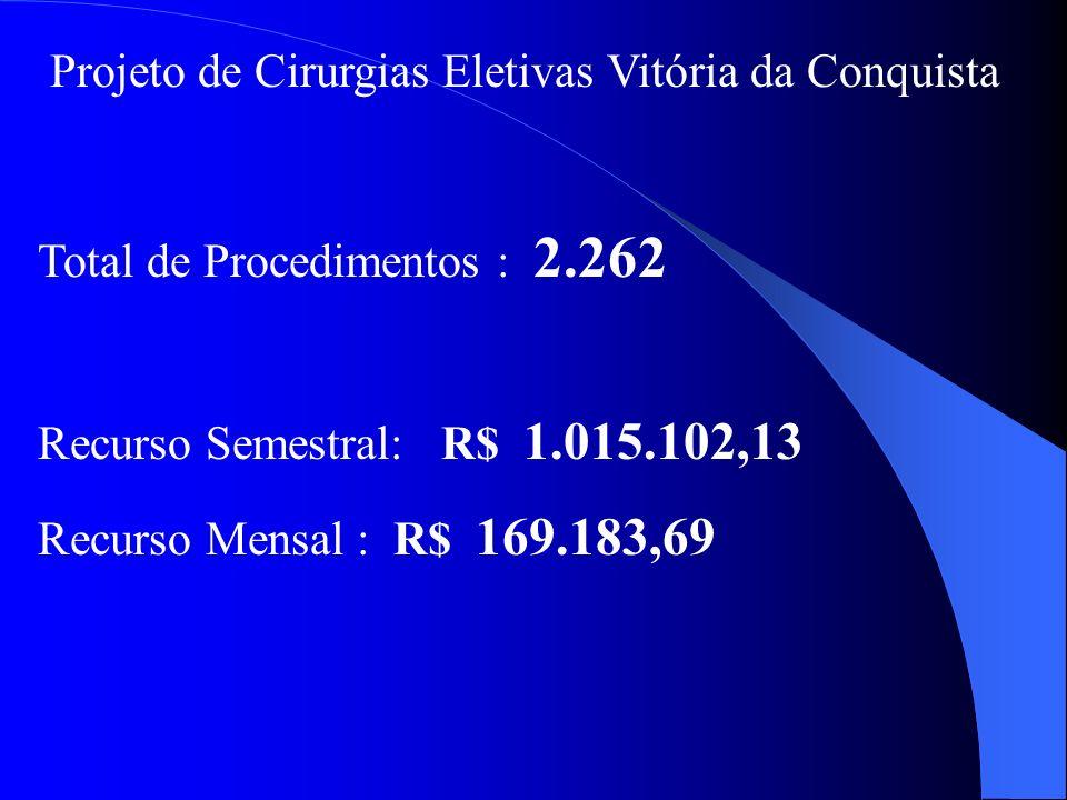 Projeto de Cirurgias Eletivas Vitória da Conquista Total de Procedimentos : 2.262 Recurso Semestral: R$ 1.015.102,13 Recurso Mensal : R$ 169.183,69