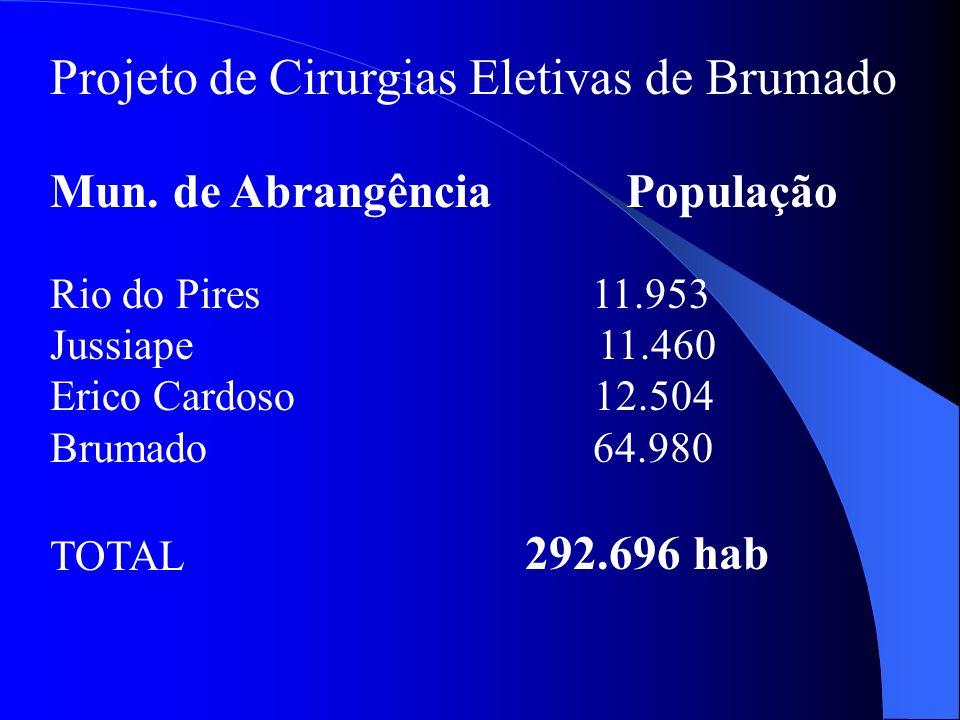 Projeto de Cirurgias Eletivas de Brumado Mun. de Abrangência População Rio do Pires 11.953 Jussiape 11.460 Erico Cardoso 12.504 Brumado 64.980 TOTAL 2