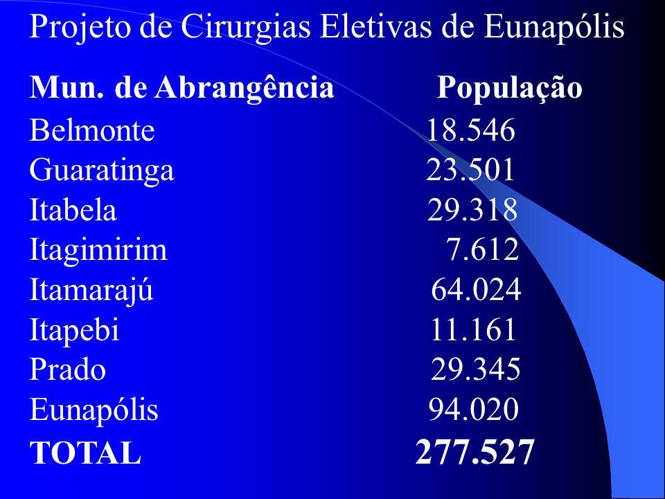 Projeto de Cirurgias Eletivas de Eunapólis Mun. de Abrangência População Belmonte 18.546 Guaratinga 23.501 Itabela 29.318 Itagimirim 7.612 Itamarajú 6