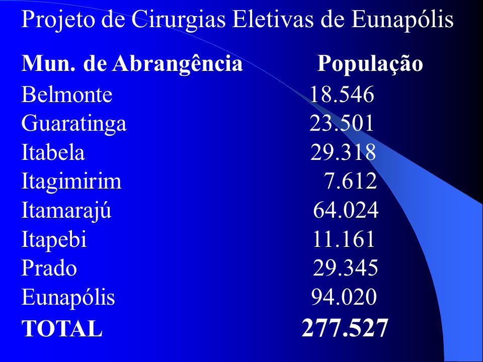 Projeto de Cirurgias Eletivas de Eunapólis Total de Procedimentos: 429 Valor Semestral: R$ 312.217,88 Valor Mensal: R$ 52.036,31