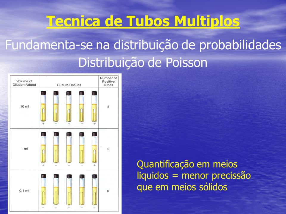 Tecnica de Tubos Multiplos Fundamenta-se na distribuição de probabilidades Distribuição de Poisson Quantificação em meios liquidos = menor precissão q