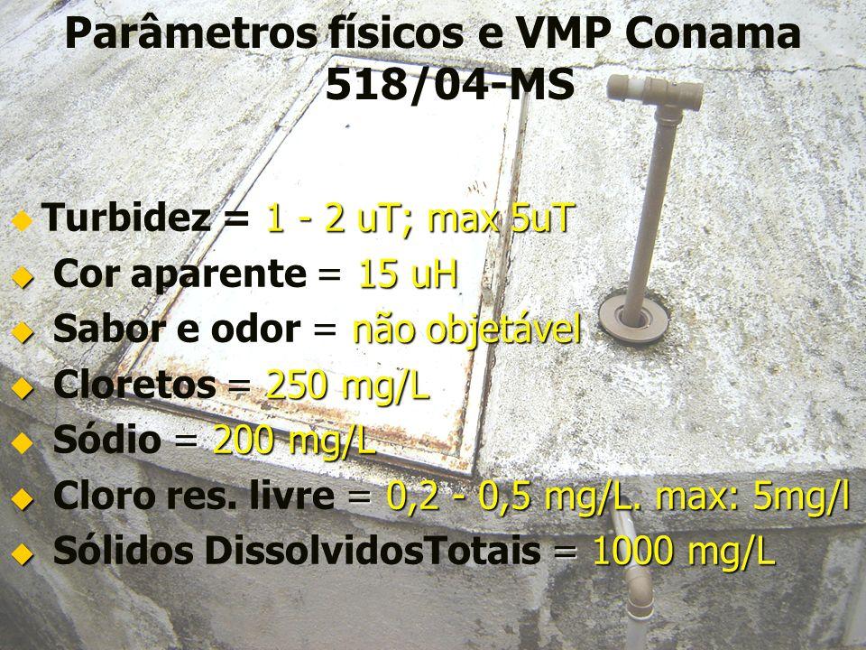Parâmetros físicos e VMP Conama 518/04-MS = 1 - 2 uT; max 5uT Turbidez = 1 - 2 uT; max 5uT = 15 uH Cor aparente = 15 uH = não objetável Sabor e odor =