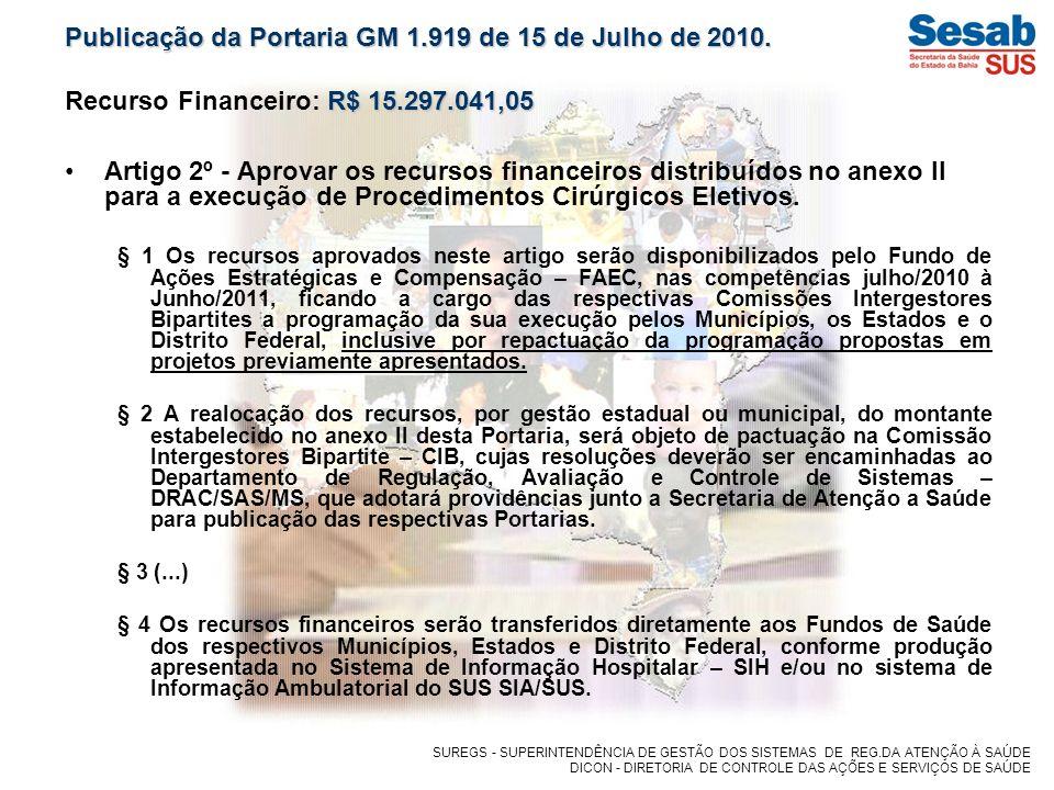 Municípios com Projetos no Ministério da Saúde Comparativo entre Recursos Financeiros dos Projetos/Recurso Disponibilizado.