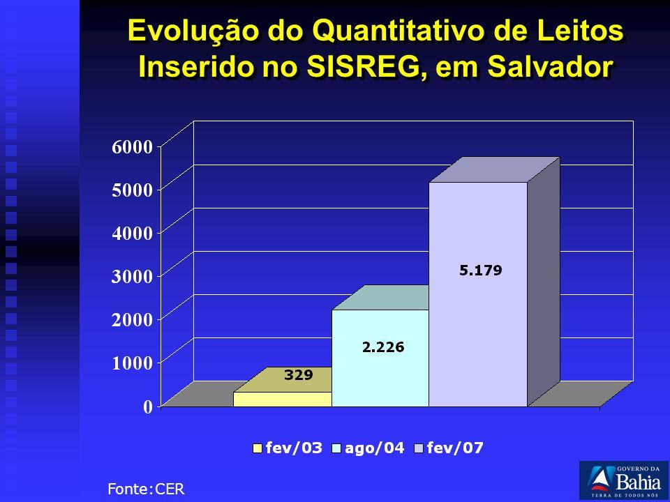 Evolução do Quantitativo de Leitos Inserido no SISREG, em Salvador Fonte:CER