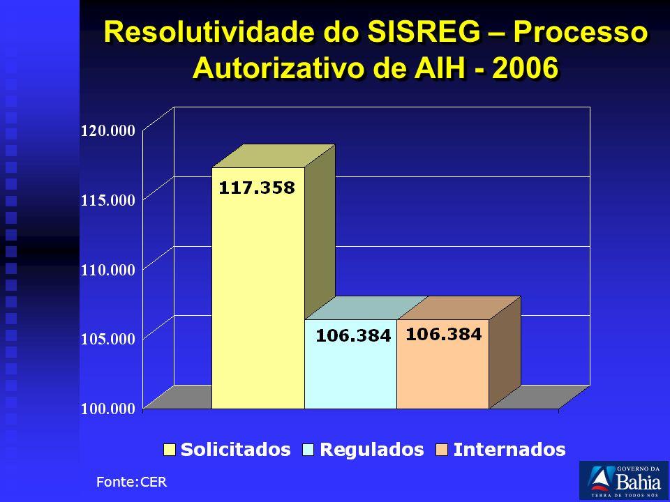Resolutividade do SISREG – Processo Autorizativo de AIH - 2006 Fonte:CER