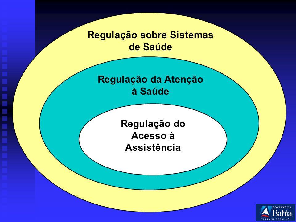 Regulação sobre Sistemas de Saúde Regulação da Atenção à Saúde Regulação do Acesso à Assistência