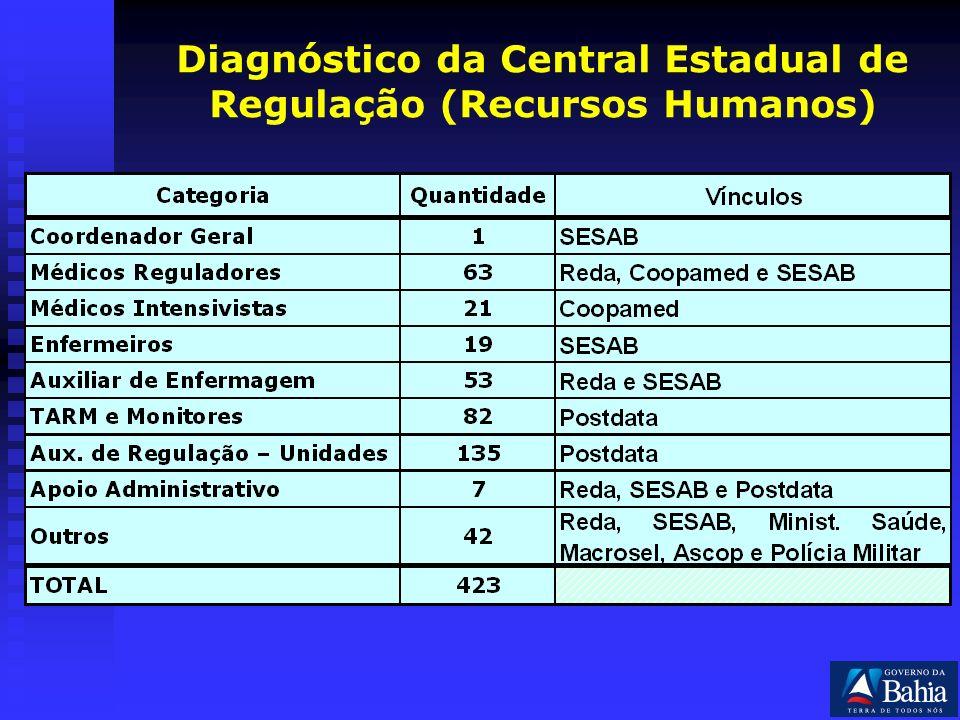Diagnóstico da Central Estadual de Regulação (Recursos Humanos)