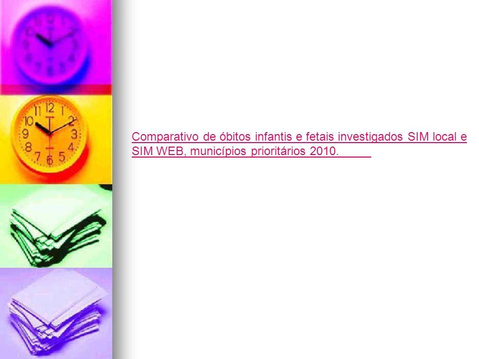 Comparativo de óbitos infantis e fetais investigados SIM local e SIM WEB, municípios prioritários 2010.
