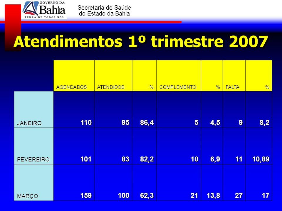 GOVERNO DA BAHIA Secretaria de Saúde do Estado da Bahia Atendimentos 1º trimestre 2007 AGENDADOSATENDIDOS%COMPLEMENTO%FALTA% JANEIRO1109586,454,598,2