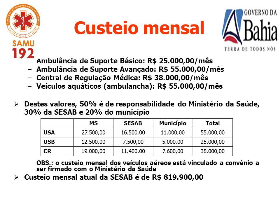 –Ambulância de Suporte Básico: R$ 25.000,00/mês –Ambulância de Suporte Avançado: R$ 55.000,00/mês –Central de Regulação Médica: R$ 38.000,00/mês –Veículos aquáticos (ambulancha): R$ 55.000,00/mês Destes valores, 50% é de responsabilidade do Ministério da Saúde, 30% da SESAB e 20% do município OBS.: o custeio mensal dos veículos aéreos está vinculado a convênio a ser firmado com o Ministério da Saúde Custeio mensal atual da SESAB é de R$ 819.900,00 MSSESABMunicípioTotal USA27.500,0016.500,0011.000,0055.000,00 USB12.500,007.500,005.000,0025.000,00 CR19.000,0011.400,007.600,0038.000,00