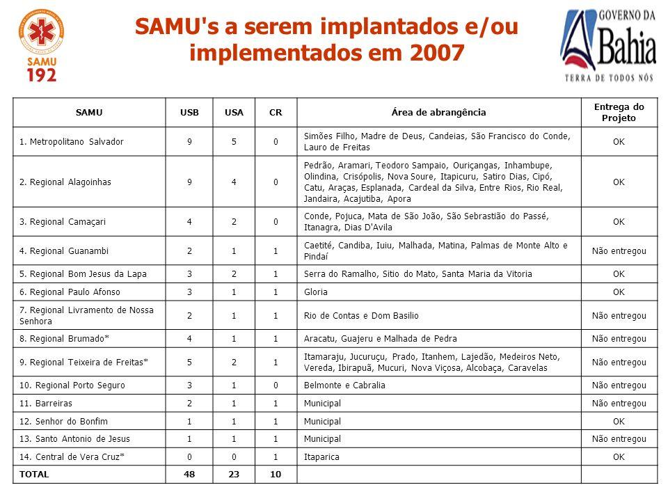 SAMU s a serem implantados e/ou implementados em 2007 SAMUUSBUSACRÁrea de abrangência Entrega do Projeto 1.