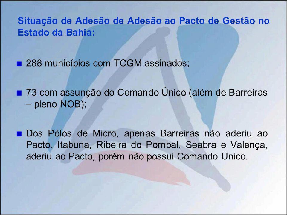 Situação de Adesão de Adesão ao Pacto de Gestão no Estado da Bahia: 288 municípios com TCGM assinados; 73 com assunção do Comando Único (além de Barre