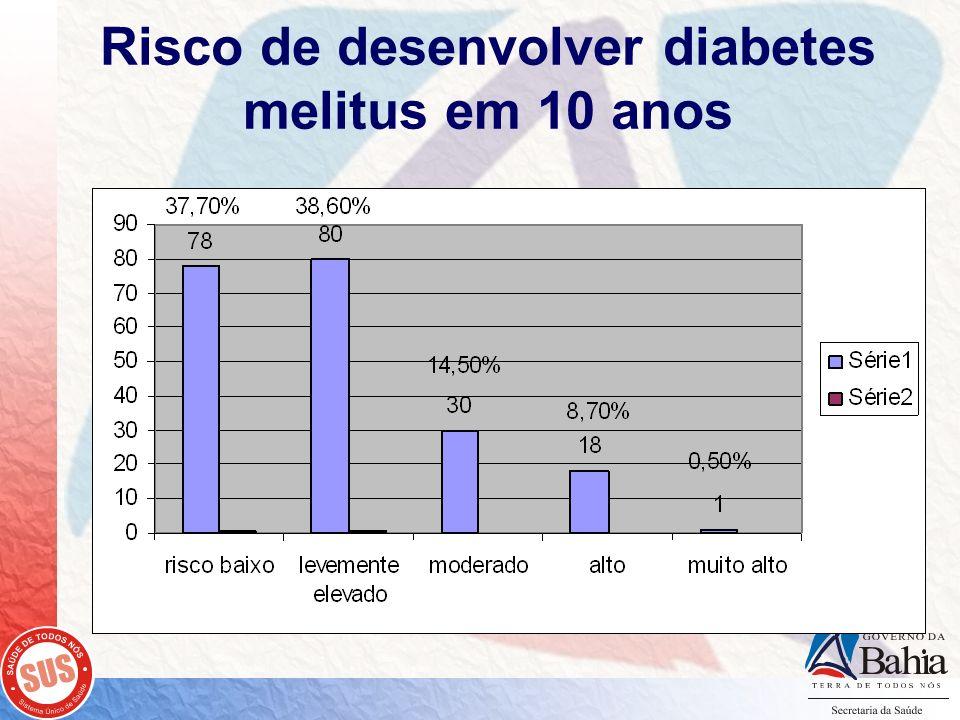 Risco de desenvolver diabetes melitus em 10 anos