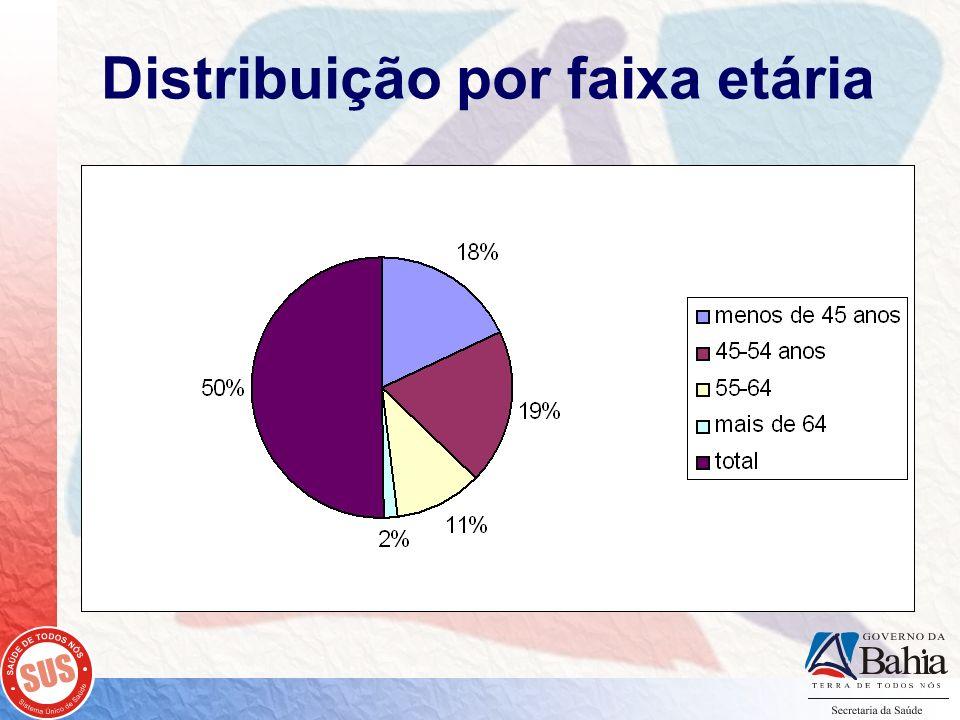 Distribuição por faixa etária