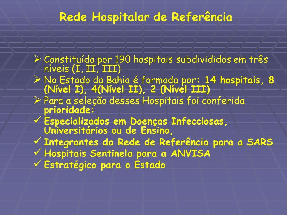Rede Hospitalar de Referência Constituída por 190 hospitais subdivididos em três níveis (I, II, III) No Estado da Bahia é formada por: 14 hospitais, 8
