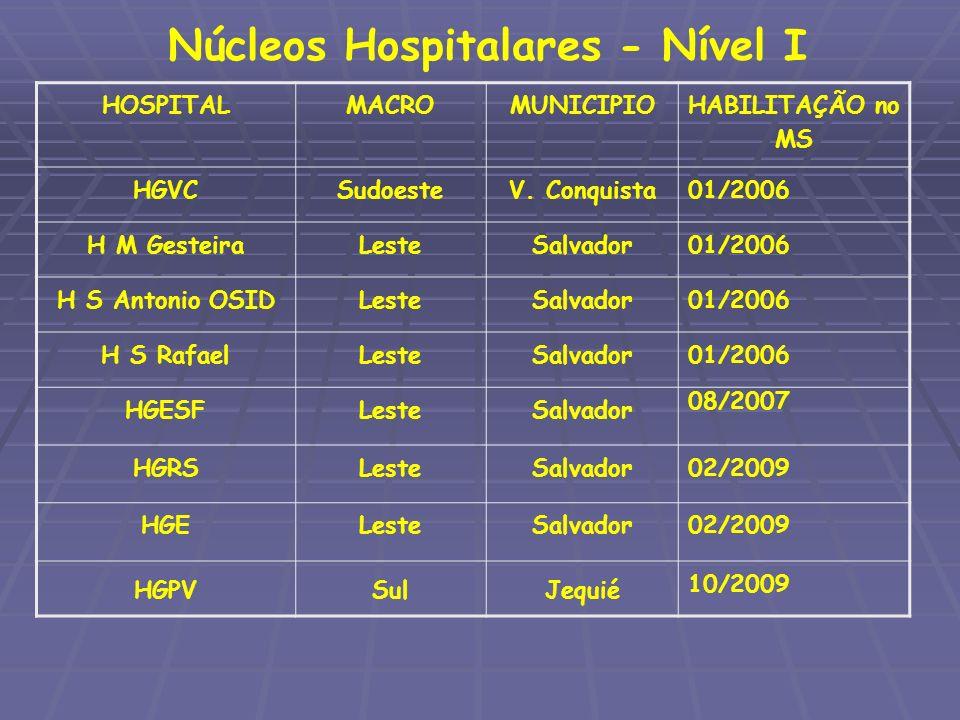 Núcleos Hospitalares - Nível I HOSPITALMACROMUNICIPIO HABILITAÇÃO no MS HGVCSudoesteV. Conquista01/2006 H M GesteiraLesteSalvador01/2006 H S Antonio O