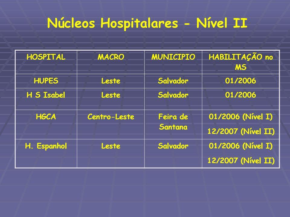 Núcleos Hospitalares - Nível II HOSPITALMACROMUNICIPIO HABILITAÇÃO no MS HUPESLesteSalvador01/2006 H S IsabelLesteSalvador01/2006 HGCACentro-Leste Fei