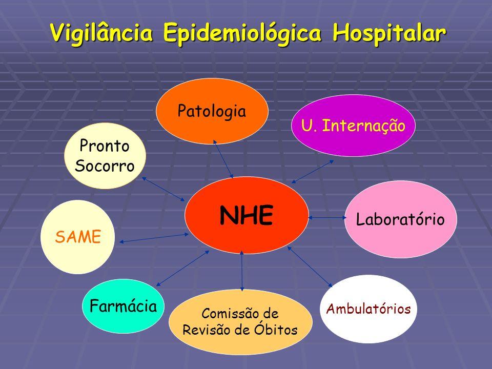 Vigilância Epidemiológica Hospitalar NHE Pronto Socorro U. Internação SAME Laboratório Farmácia Ambulatórios Patologia Comissão de Revisão de Óbitos