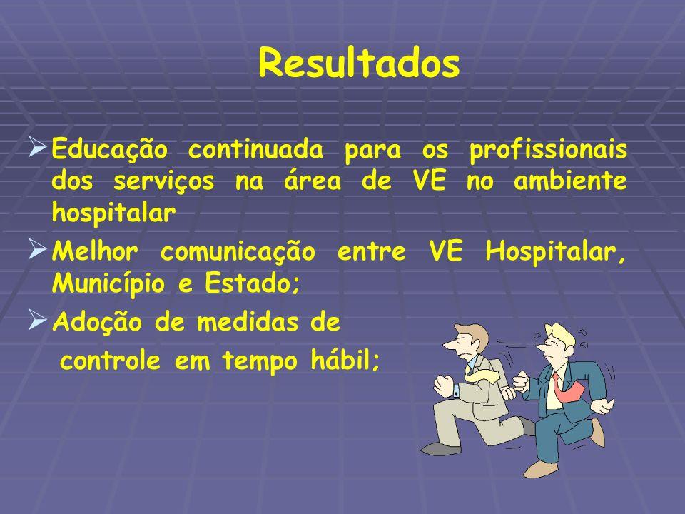 Resultados Educação continuada para os profissionais dos serviços na área de VE no ambiente hospitalar Melhor comunicação entre VE Hospitalar, Municíp