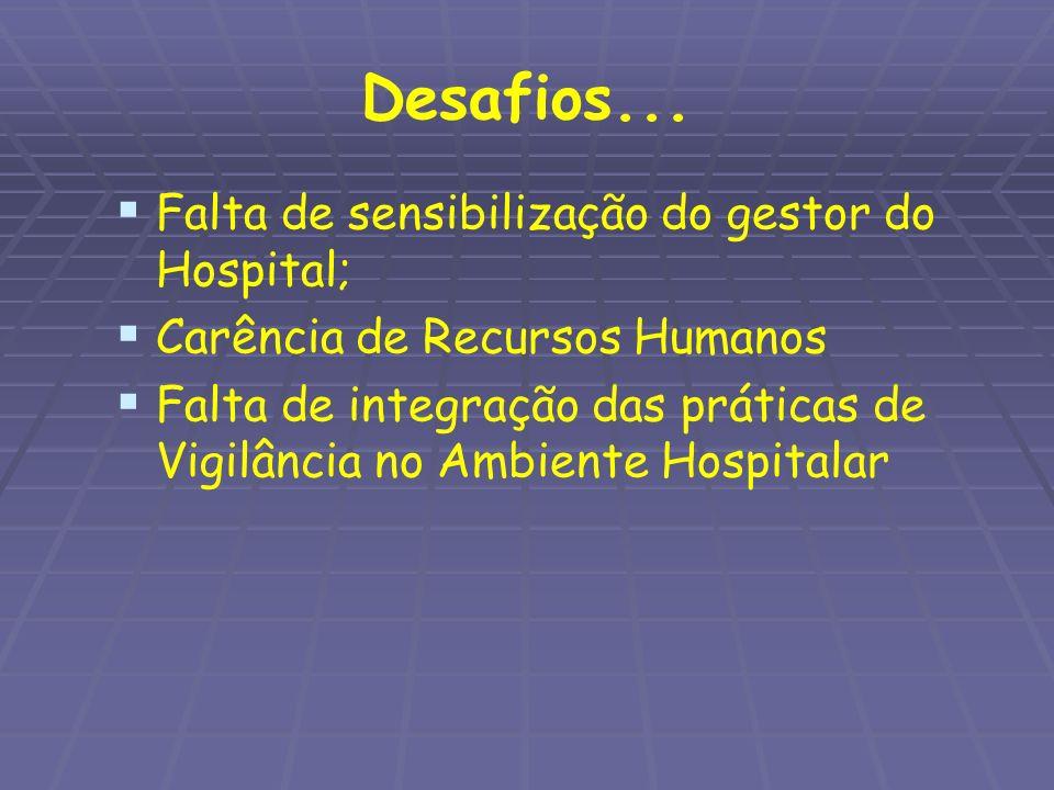 Desafios... Falta de sensibilização do gestor do Hospital; Carência de Recursos Humanos Falta de integração das práticas de Vigilância no Ambiente Hos