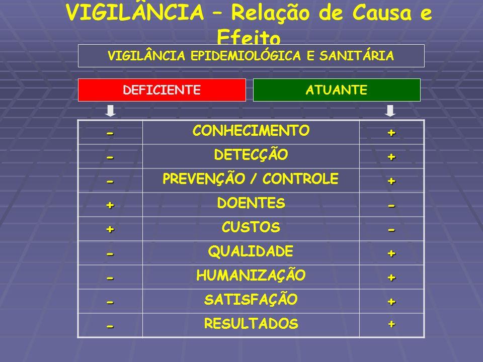 VIGILÂNCIA – Relação de Causa e Efeito VIGILÂNCIA EPIDEMIOLÓGICA E SANITÁRIA - CONHECIMENTO+ - DETECÇÃO+ - PREVENÇÃO / CONTROLE+ + DOENTES- + CUSTOS-