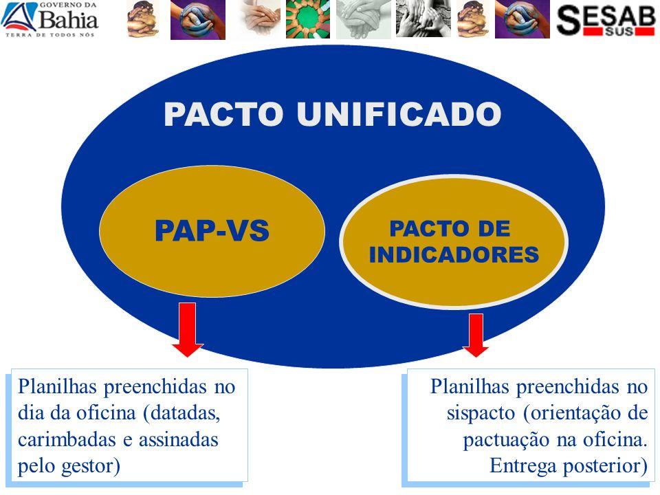 PACTO UNIFICADO PAP-VS PACTO DE INDICADORES Planilhas preenchidas no dia da oficina (datadas, carimbadas e assinadas pelo gestor) Planilhas preenchida