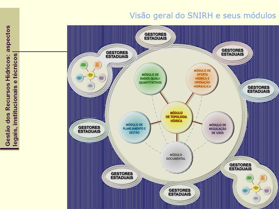Gestão dos Recursos Hídricos: aspectoslegais, institucionais e técnicos Visão geral do SNIRH e seus módulos
