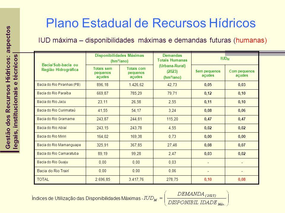 Gestão dos Recursos Hídricos: aspectoslegais, institucionais e técnicos Bacia/Sub-bacia ou Região Hidrográfica Disponibilidades Máximas (hm³/ano) Dema