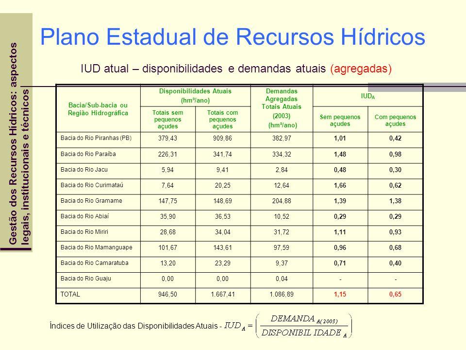 Gestão dos Recursos Hídricos: aspectoslegais, institucionais e técnicos Plano Estadual de Recursos Hídricos IUD atual – disponibilidades e demandas at