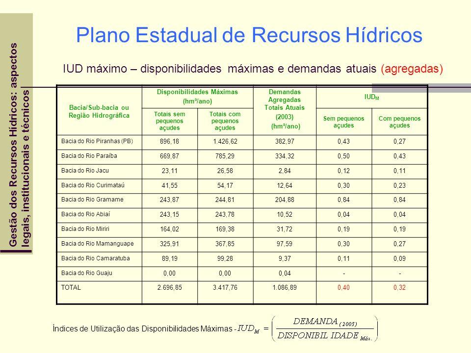 Gestão dos Recursos Hídricos: aspectoslegais, institucionais e técnicos Plano Estadual de Recursos Hídricos IUD máximo – disponibilidades máximas e de