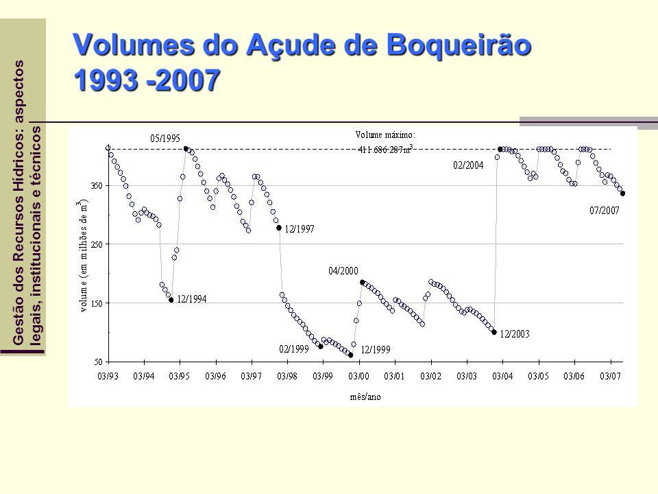 Gestão dos Recursos Hídricos: aspectoslegais, institucionais e técnicos Volumes do Açude de Boqueirão 1993 -2007