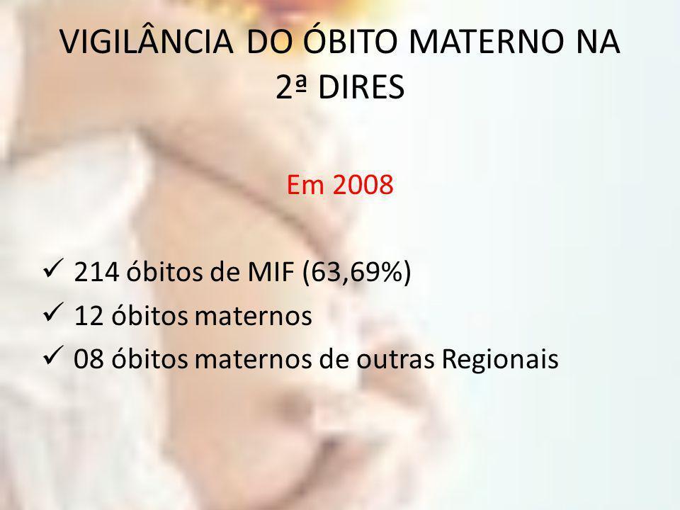 VIGILÂNCIA DO ÓBITO MATERNO NA 2ª DIRES Em 2008 214 óbitos de MIF (63,69%) 12 óbitos maternos 08 óbitos maternos de outras Regionais