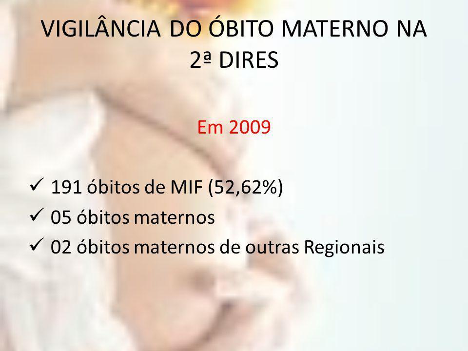 VIGILÂNCIA DO ÓBITO MATERNO NA 2ª DIRES Em 2009 191 óbitos de MIF (52,62%) 05 óbitos maternos 02 óbitos maternos de outras Regionais