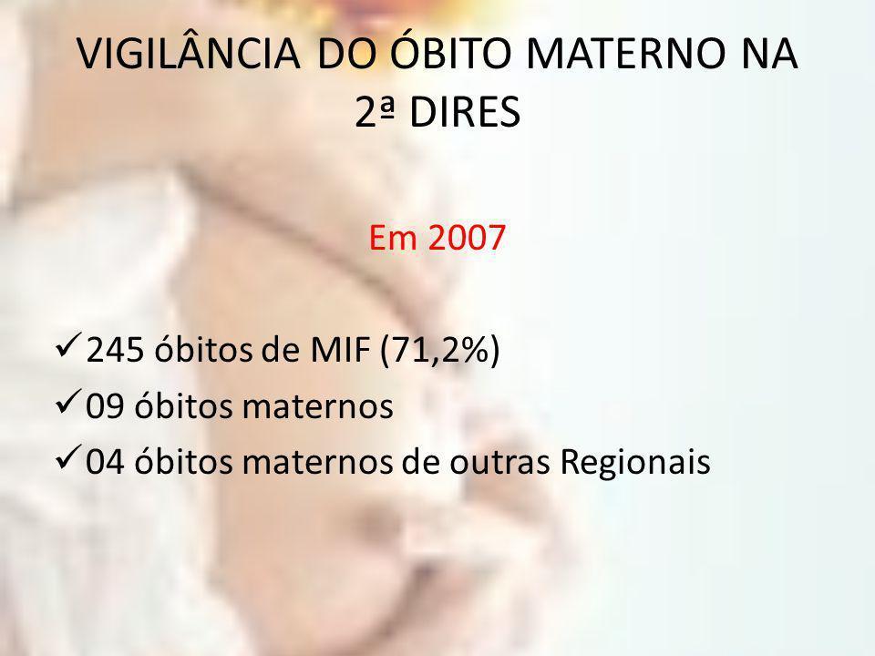VIGILÂNCIA DO ÓBITO MATERNO NA 2ª DIRES Em 2007 245 óbitos de MIF (71,2%) 09 óbitos maternos 04 óbitos maternos de outras Regionais