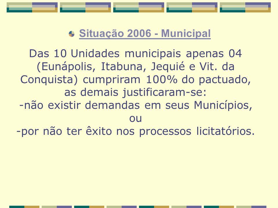Situação 2006 - Municipal Das 10 Unidades municipais apenas 04 (Eunápolis, Itabuna, Jequié e Vit.