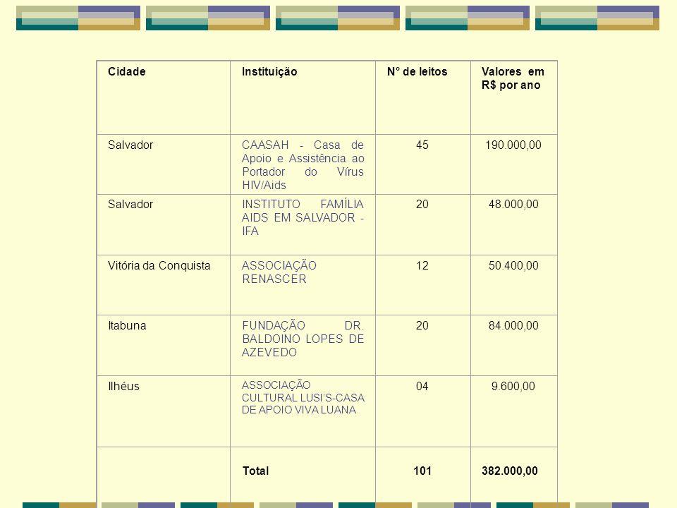 CidadeInstituiçãoN° de leitosValores em R$ por ano SalvadorCAASAH - Casa de Apoio e Assistência ao Portador do Vírus HIV/Aids 45190.000,00 SalvadorINSTITUTO FAMÍLIA AIDS EM SALVADOR - IFA 2048.000,00 Vitória da ConquistaASSOCIAÇÃO RENASCER 1250.400,00 ItabunaFUNDAÇÃO DR.