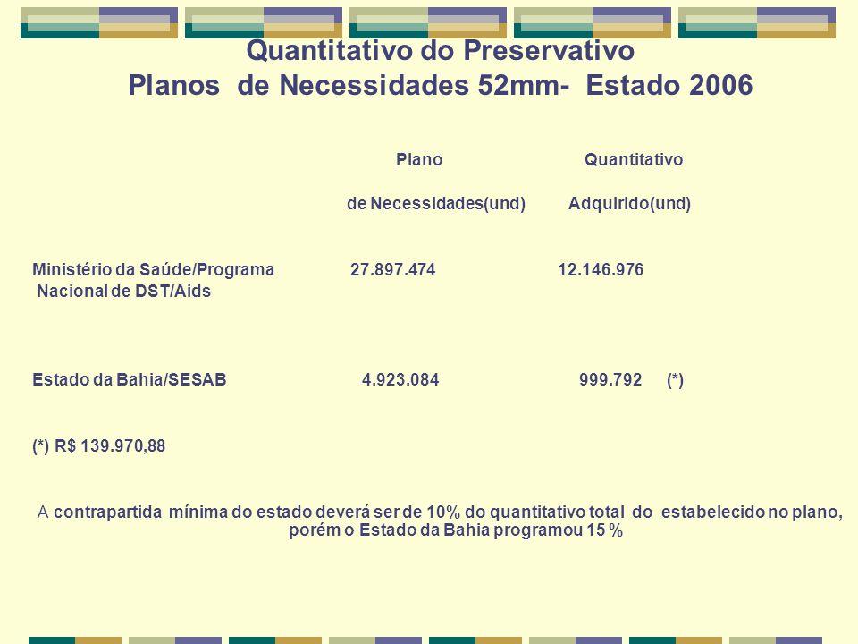 Quantitativo do Preservativo Planos de Necessidades 52mm- Estado 2006 Plano Quantitativo de Necessidades(und) Adquirido(und) Ministério da Saúde/Programa 27.897.474 12.146.976 Nacional de DST/Aids Estado da Bahia/SESAB 4.923.084 999.792 (*) (*) R$ 139.970,88 A contrapartida mínima do estado deverá ser de 10% do quantitativo total do estabelecido no plano, porém o Estado da Bahia programou 15 %