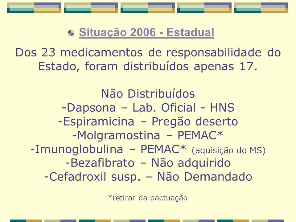 Dos 23 medicamentos de responsabilidade do Estado, foram distribuídos apenas 17.