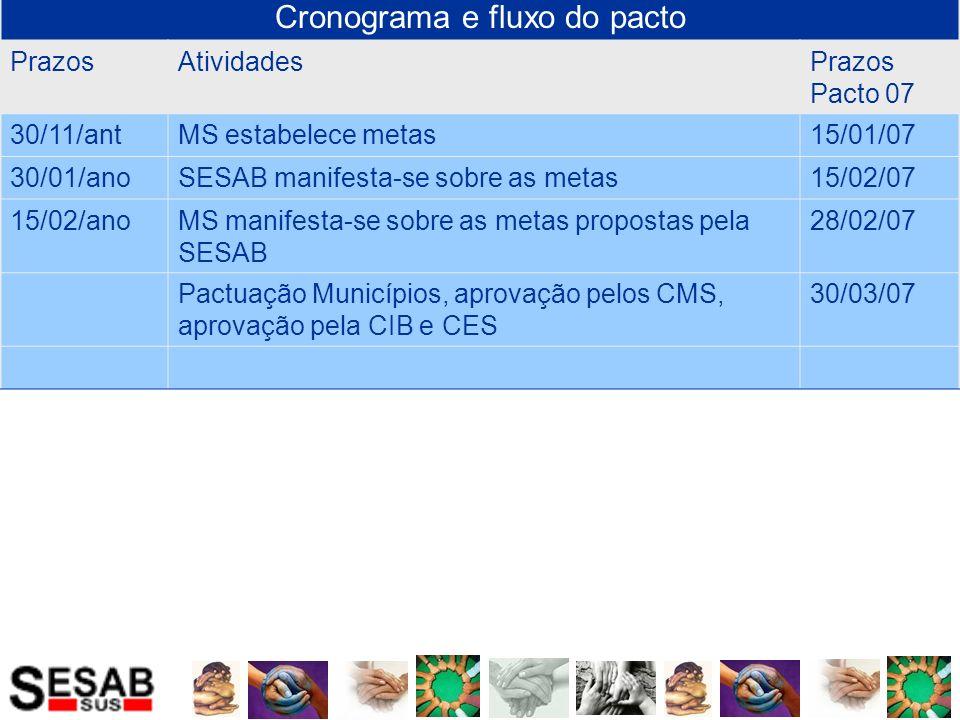 Cronograma e fluxo do pacto PrazosAtividadesPrazos Pacto 07 30/11/antMS estabelece metas15/01/07 30/01/anoSESAB manifesta-se sobre as metas15/02/07 15/02/anoMS manifesta-se sobre as metas propostas pela SESAB 28/02/07 Pactuação Municípios, aprovação pelos CMS, aprovação pela CIB e CES 30/03/07