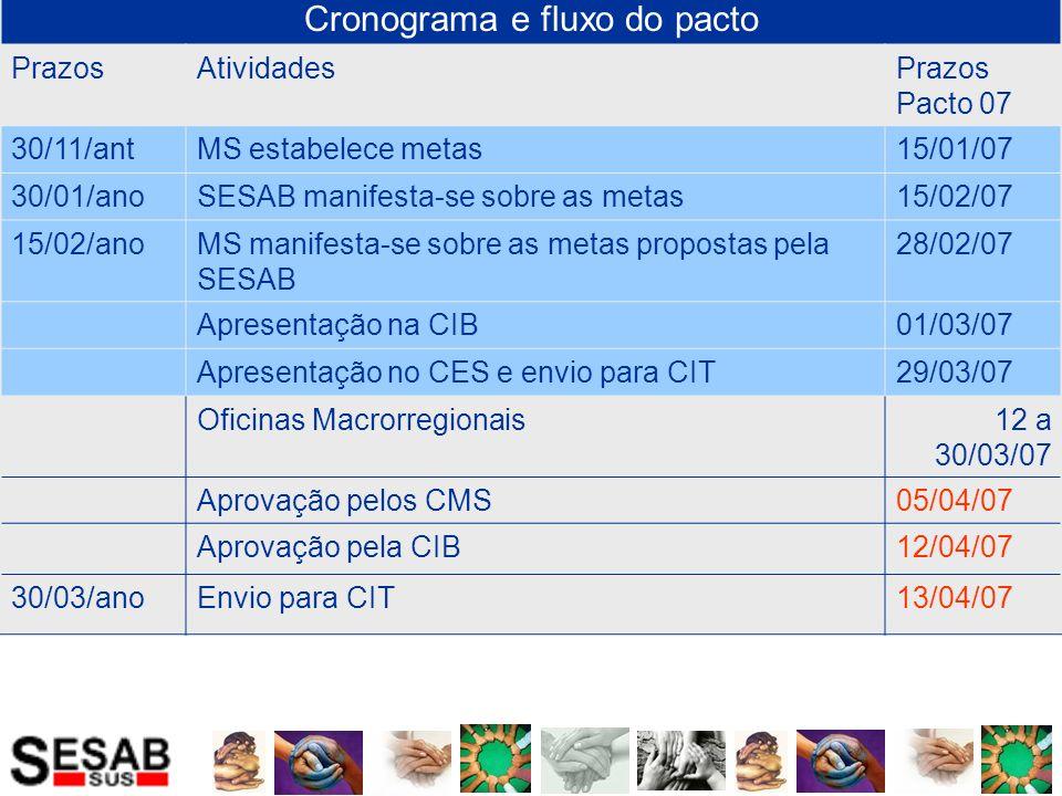 Cronograma e fluxo do pacto PrazosAtividadesPrazos Pacto 07 30/11/antMS estabelece metas15/01/07 30/01/anoSESAB manifesta-se sobre as metas15/02/07 15/02/anoMS manifesta-se sobre as metas propostas pela SESAB 28/02/07 Apresentação na CIB01/03/07 Apresentação no CES e envio para CIT29/03/07 Oficinas Macrorregionais12 a 20/04/07 Aprovação pelos CMS30/04/07 Aprovação pela CIB03/05/07 Envio para CIT04/05/07