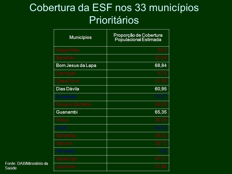 Cobertura da ESF nos 33 municípios Prioritários Municípios Proporção de Cobertura Populacional Estimada Alagoinhas35,2 Barreiras27,98 Bom Jesus da Lap