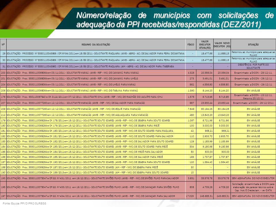 Número/relação de municípios com solicitações de adequação da PPI recebidas/respondidas (DEZ/2011) NºRESUMO DA SOLICITAÇÃOFÍSICO VALOR EXECUTOR ATUAL(