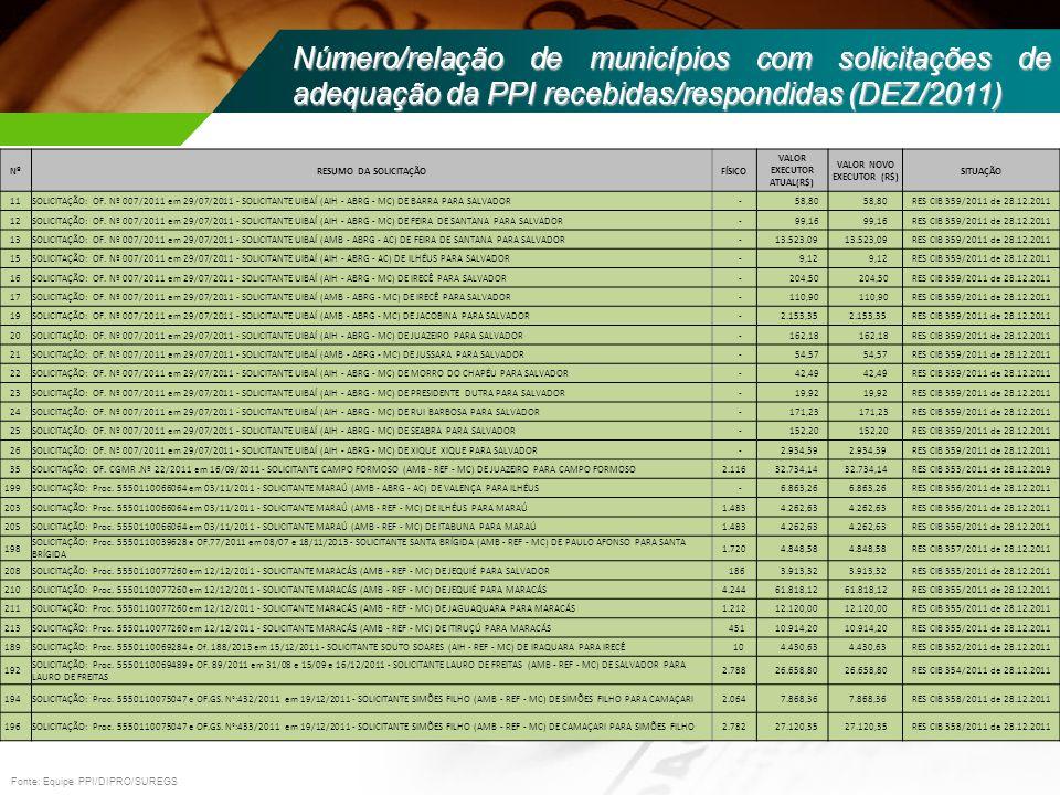 Fonte: Equipe PPI/DIPRO/SUREGS Número/relação de municípios com solicitações de adequação da PPI recebidas/respondidas (DEZ/2011) NºRESUMO DA SOLICITA