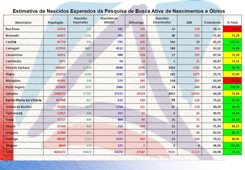 Estimativa de Nascidos Esperados da Pesquisa de Busca Ativa de Nascimentos e Óbitos MunicipiosPopula ç ão Nascidos Esperados Nascidos no SINASCDiferen