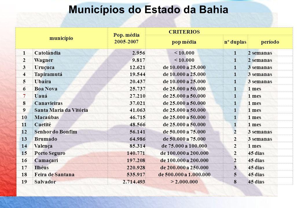 Municípios do Estado da Bahia município Pop. média 2005-2007 CRITERIOS pop médianº duplasperíodo 1 Catolândia2.956< 10.00012 semanas 2 Wagner9.817< 10