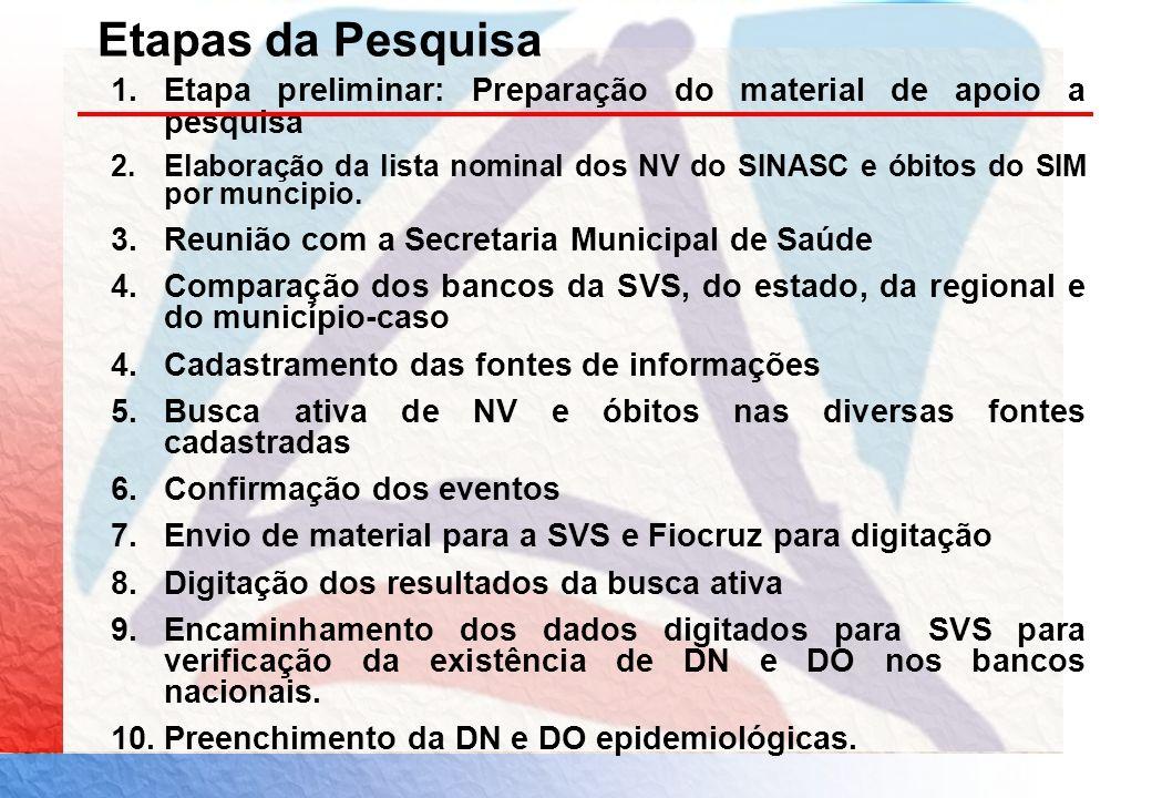 Etapas da Pesquisa 1.Etapa preliminar: Preparação do material de apoio a pesquisa 2.Elaboração da lista nominal dos NV do SINASC e óbitos do SIM por m