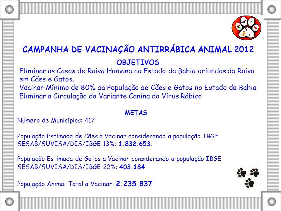 CAMPANHA DE VACINAÇÃO ANTIRRÁBICA ANIMAL 2012 OBJETIVOS Eliminar os Casos de Raiva Humana no Estado da Bahia oriundos da Raiva em Cães e Gatos. Vacina