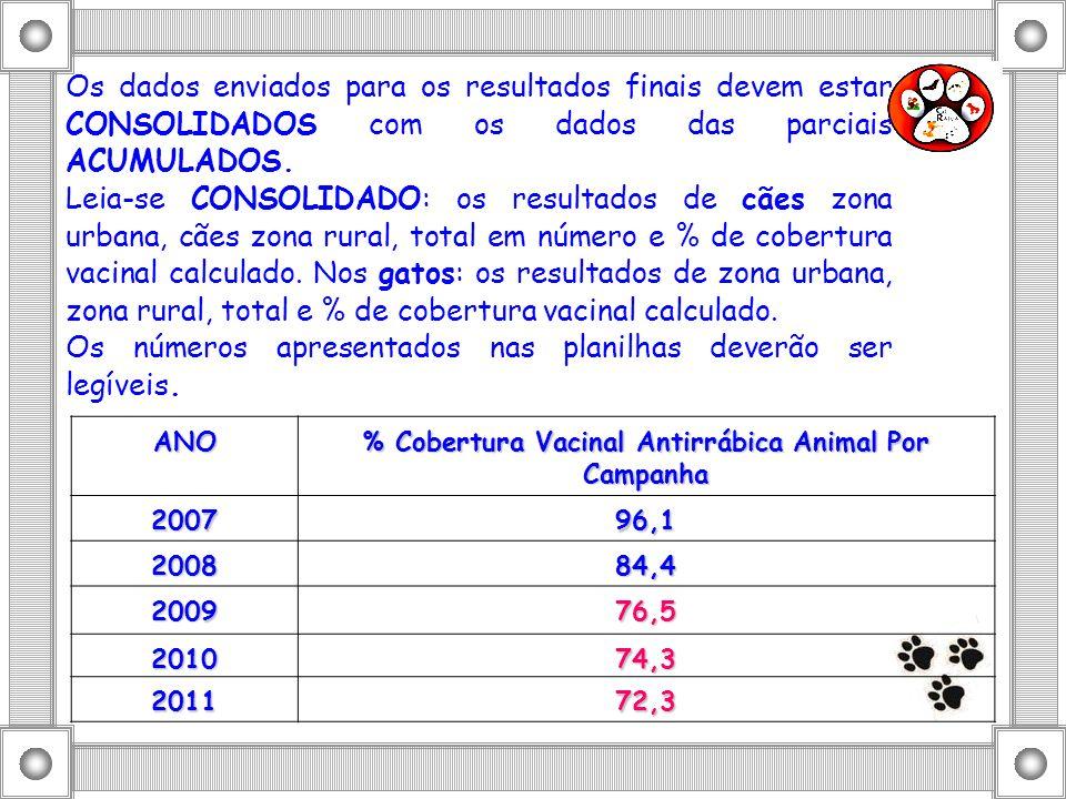 CAPTAÇÃO DE DADOS VIA WEB - RESULTADOS DA CAMPANHA DE VACINAÇÃO ANTIRRÁBICA ANIMAL 2011 285 REGISTROS/MUNICÍPIOS (85%) 1ªDIRES, 3ªDIRES, 10ªDIRES, 14ªDIRES e 30ªDIRES – NÃO REGISTRARAM OS SEUS MUNICÍPIOS